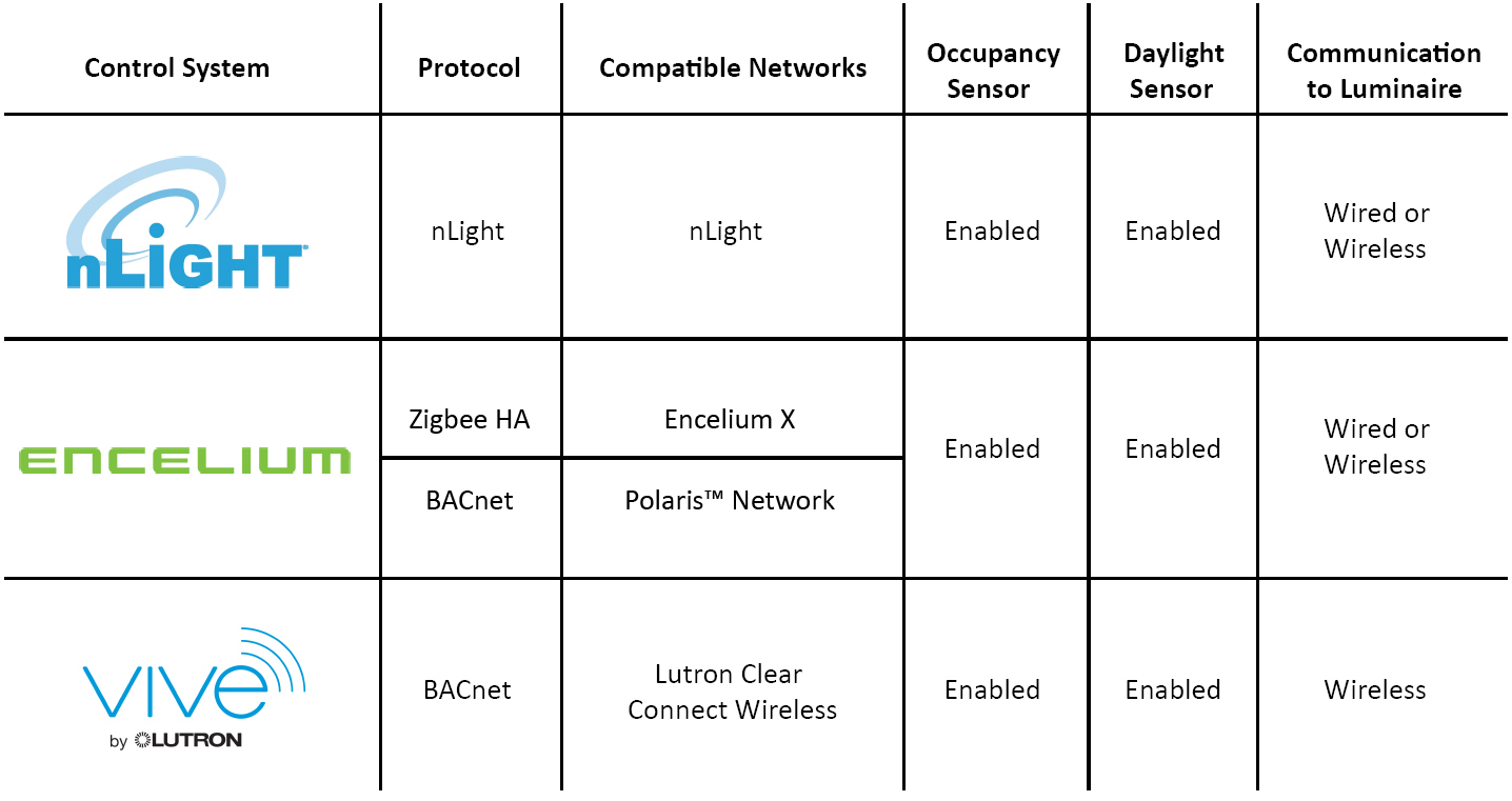 Network Lighting Control Systems Chart